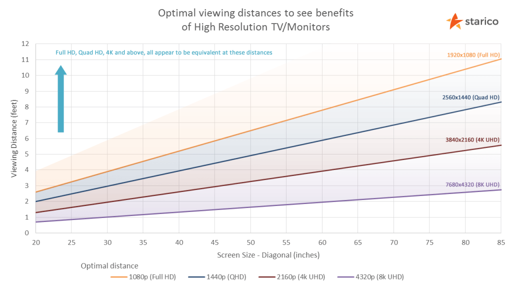 1080p vs 1440p vs 4K
